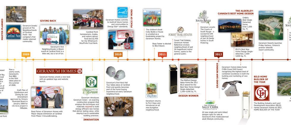 Geranium-Corp-Timeline-3